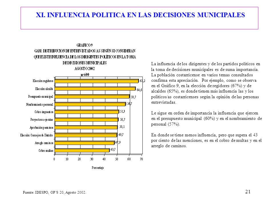 21 La influencia de los dirigentes y de los partidos políticos en la toma de decisiones municipales es de suma importancia. La población costarricense