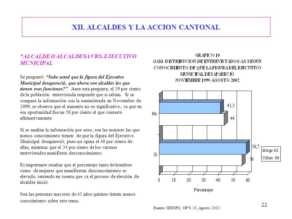 22 XII. ALCALDES Y LA ACCION CANTONAL *ALCALDE O ALCALDESA VRS. EJECUTIVO MUNICIPAL Se preguntó: Sabe usted que la figura del Ejecutivo Municipal desa