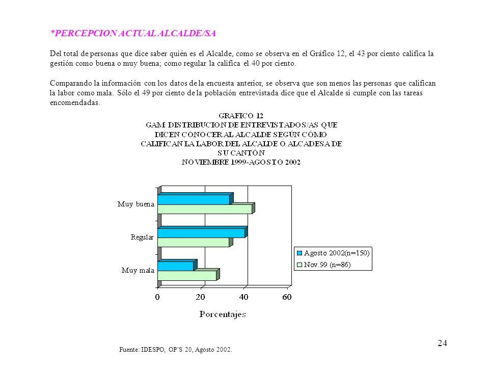 24 *PERCEPCION ACTUAL ALCALDE/SA Del total de personas que dice saber quién es el Alcalde, como se observa en el Gráfico 12, el 43 por ciento califica