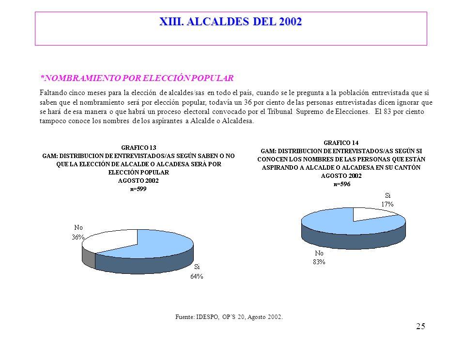 25 *NOMBRAMIENTO POR ELECCIÓN POPULAR Faltando cinco meses para la elección de alcaldes/sas en todo el país, cuando se le pregunta a la población entr