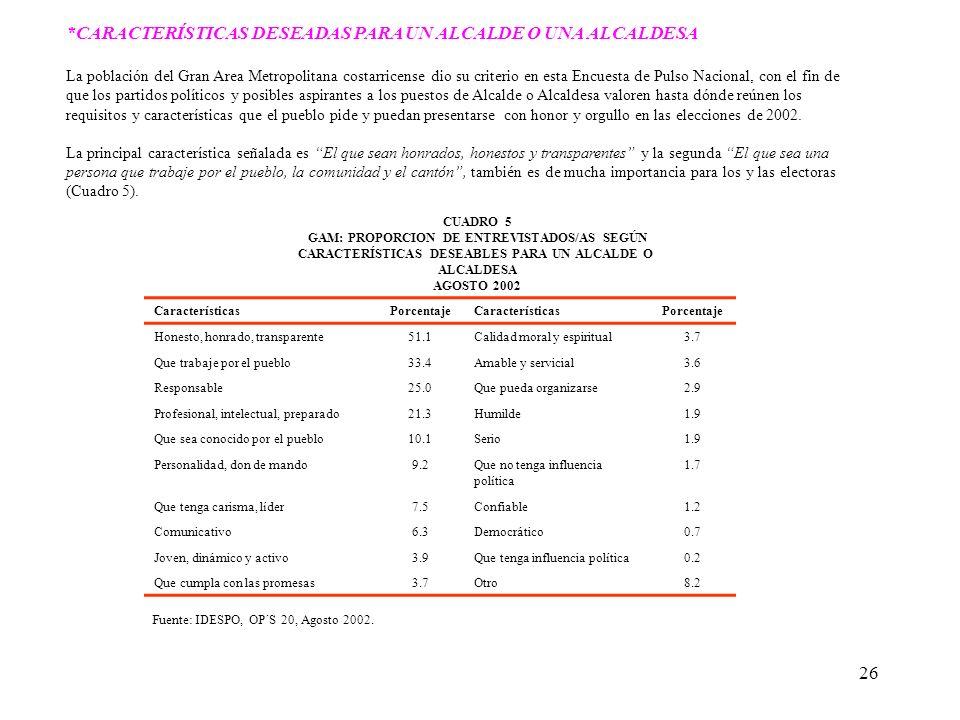 26 *CARACTERÍSTICAS DESEADAS PARA UN ALCALDE O UNA ALCALDESA La población del Gran Area Metropolitana costarricense dio su criterio en esta Encuesta d