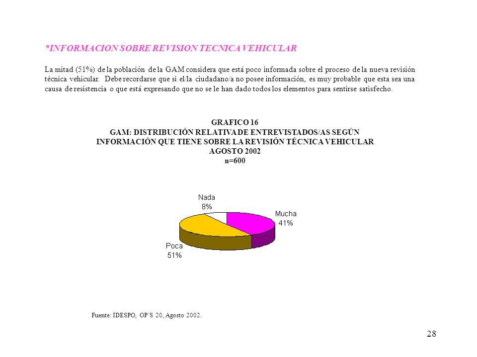 28 *INFORMACION SOBRE REVISION TECNICA VEHICULAR La mitad (51%) de la población de la GAM considera que está poco informada sobre el proceso de la nue