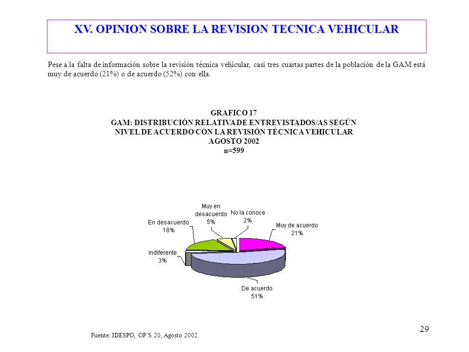 29 Pese a la falta de información sobre la revisión técnica vehicular, casi tres cuartas partes de la población de la GAM está muy de acuerdo (21%) o