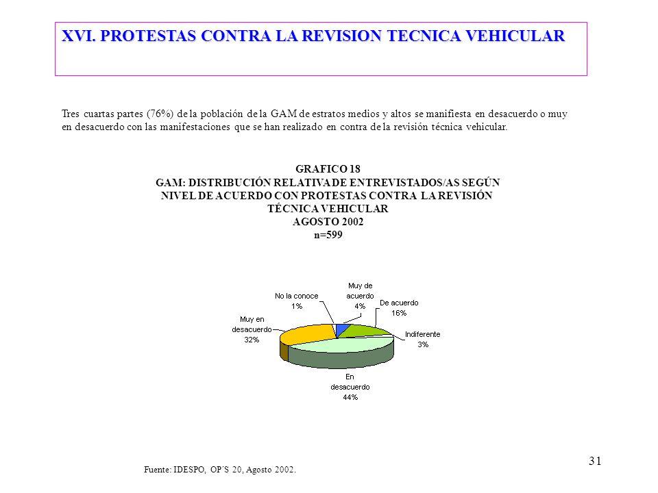 31 Tres cuartas partes (76%) de la población de la GAM de estratos medios y altos se manifiesta en desacuerdo o muy en desacuerdo con las manifestacio