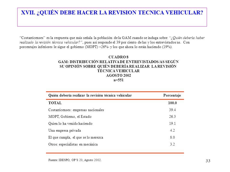 33 Costarricenses es la respuesta que más señala la población de la GAM cuando se indaga sobre ¿Quién debería haber realizado la revisión técnica vehi