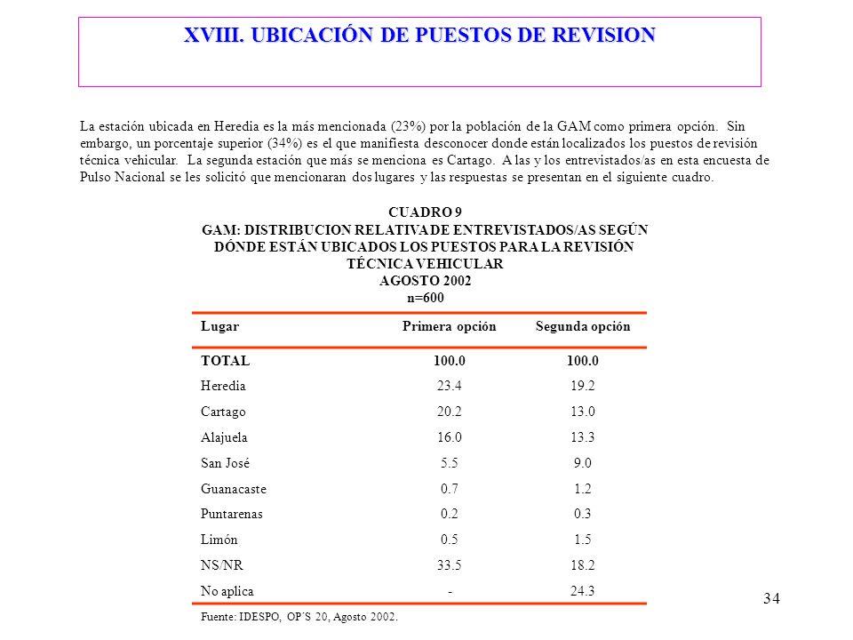 34 La estación ubicada en Heredia es la más mencionada (23%) por la población de la GAM como primera opción. Sin embargo, un porcentaje superior (34%)