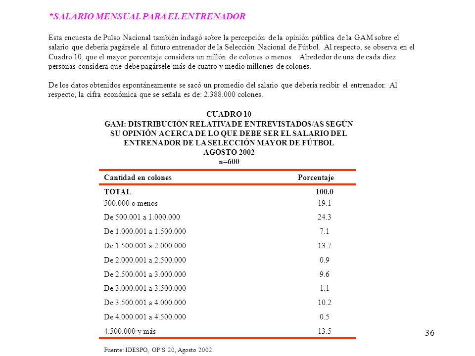 36 *SALARIO MENSUAL PARA EL ENTRENADOR Esta encuesta de Pulso Nacional también indagó sobre la percepción de la opinión pública de la GAM sobre el sal