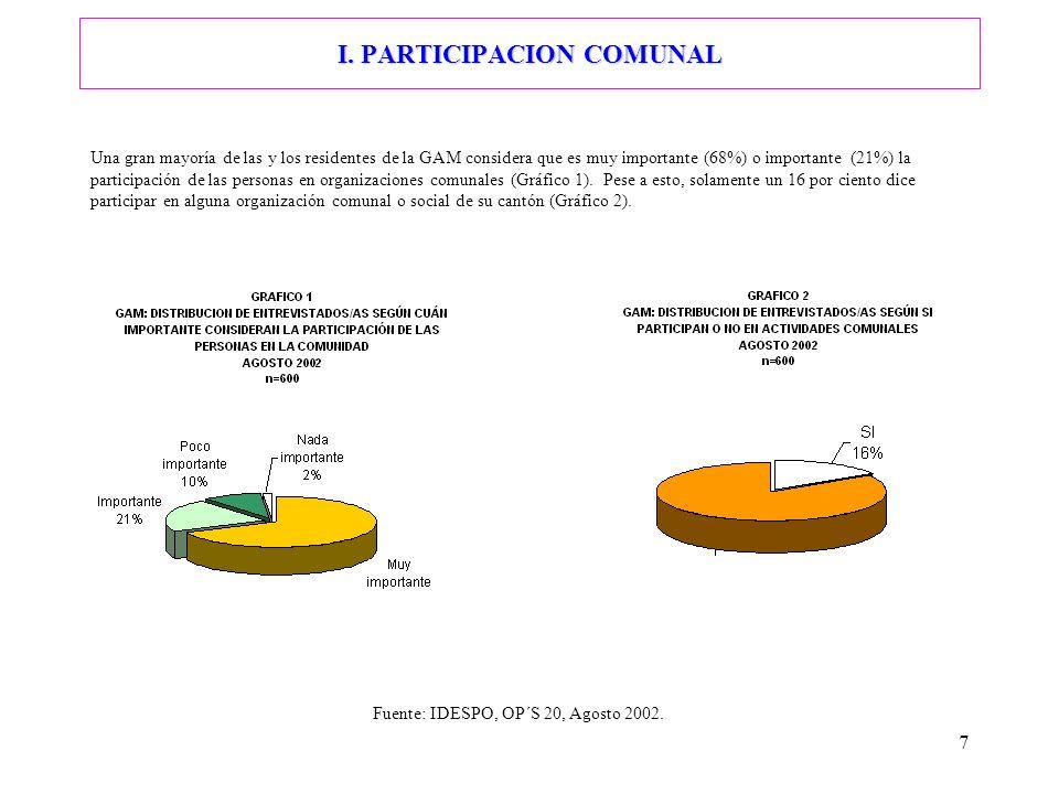 7 I. PARTICIPACION COMUNAL Una gran mayoría de las y los residentes de la GAM considera que es muy importante (68%) o importante (21%) la participació