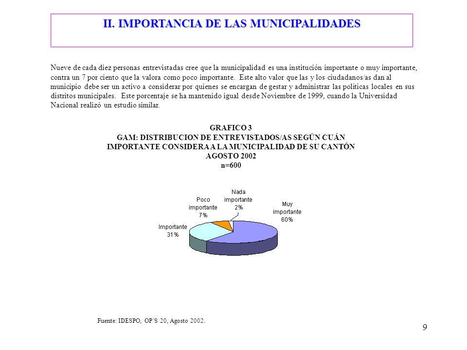 9 II. IMPORTANCIA DE LAS MUNICIPALIDADES Nueve de cada diez personas entrevistadas cree que la municipalidad es una institución importante o muy impor