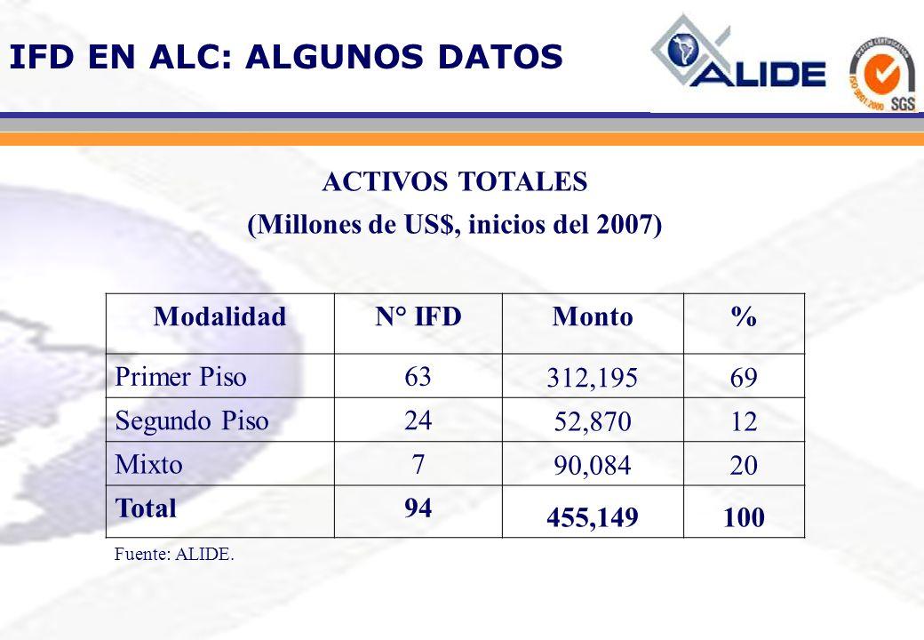 IFD EN ALC: ALGUNOS DATOS ACTIVOS TOTALES (Millones de US$, inicios del 2007) ModalidadN° IFDMonto% Primer Piso63 312,19569 Segundo Piso24 52,87012 Mi