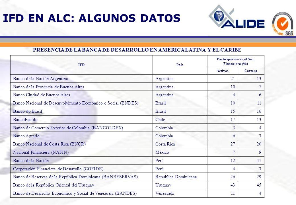 IFD EN ALC: ALGUNOS DATOS PRESENCIA DE LA BANCA DE DESARROLLO EN AMÉRICA LATINA Y EL CARIBE IFDPaís Participación en el Sist. Financiero (%) ActivosCa