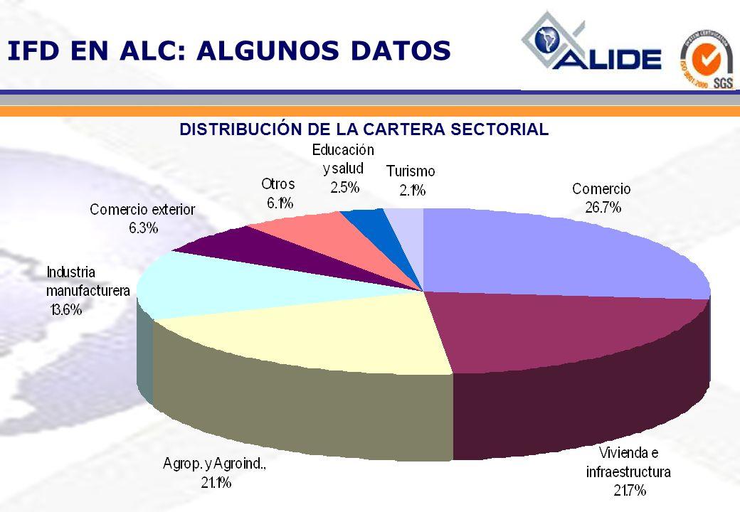IFD EN ALC: ALGUNOS DATOS IFD de América Latina y el Caribe: Evolución del Monto de Activos (En millones de US$) 0 50 100 150 200 250 300 350 400 450 500 9697989900010203040506 Fuente: Base de Datos de ALIDE Comprende 20 IFD pertenecientes a 15 países de la Región