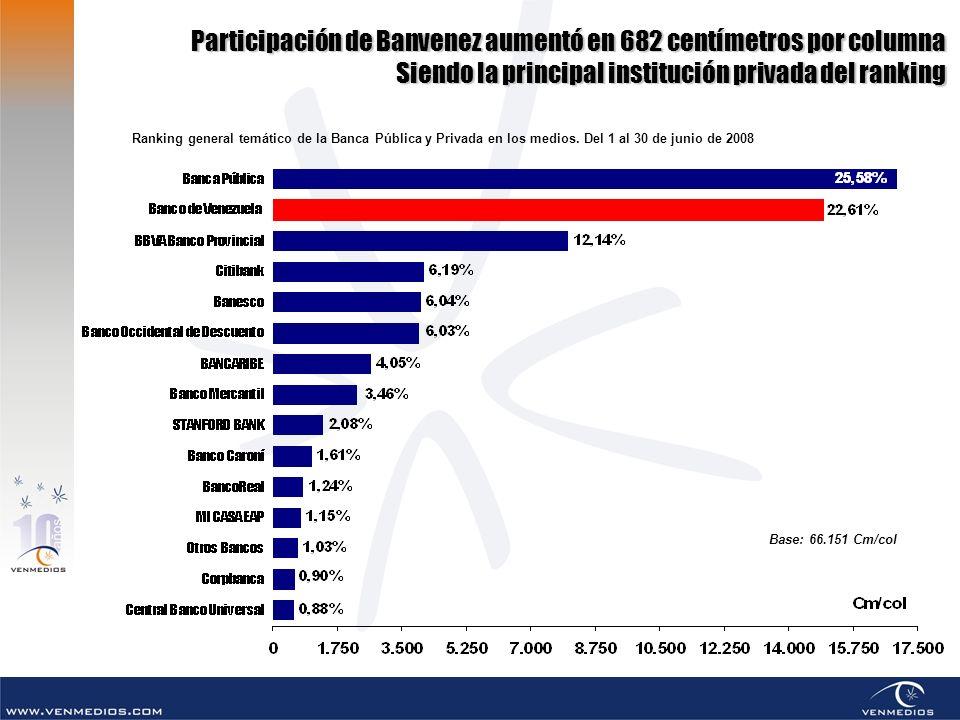 Participación de Banvenez aumentó en 682 centímetros por columna Siendo la principal institución privada del ranking Base: 66.151 Cm/col Ranking gener