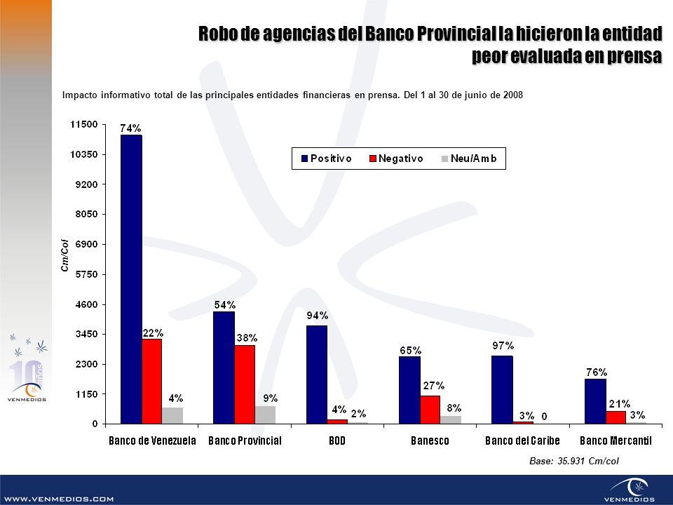 Robo de agencias del Banco Provincial la hicieron la entidad peor evaluada en prensa Base: 35.931 Cm/col Impacto informativo total de las principales