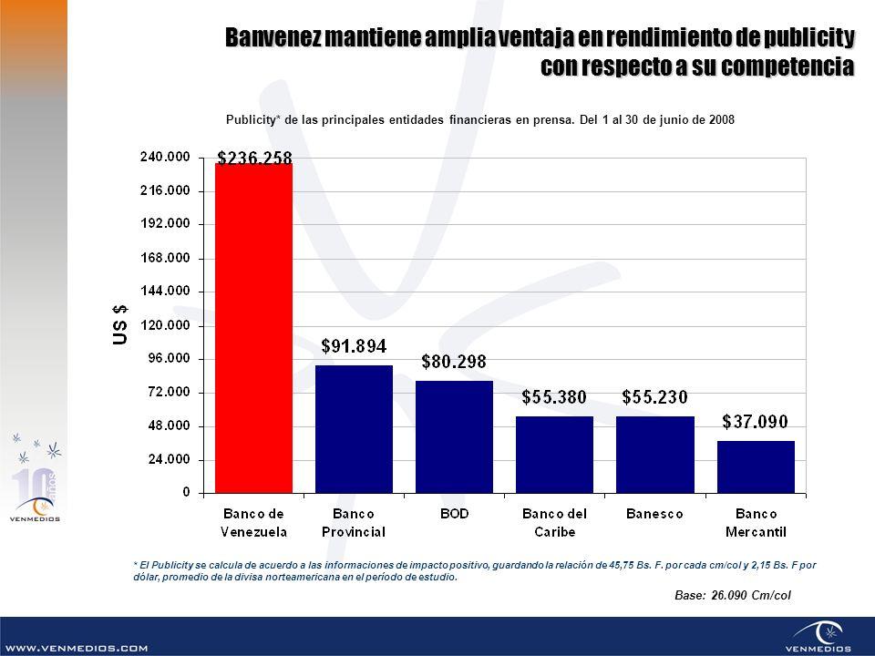 Banvenez mantiene amplia ventaja en rendimiento de publicity con respecto a su competencia Publicity* de las principales entidades financieras en pren