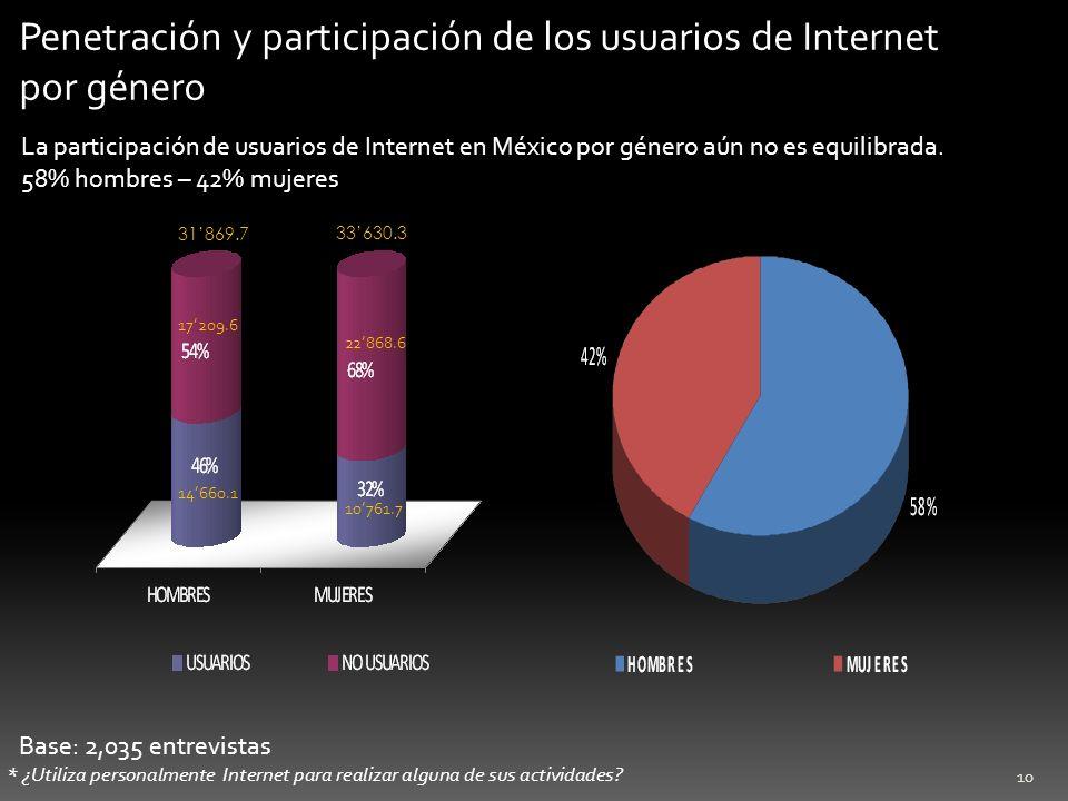 10 Base: 2,035 entrevistas * ¿Utiliza personalmente Internet para realizar alguna de sus actividades? 17209.6 22868.6 14660.1 10761.7 31869.733630.3 P