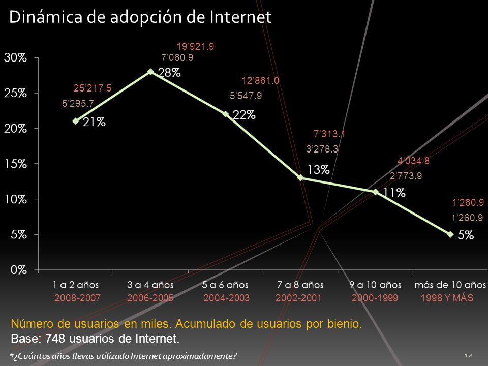 Perfil del usuario de Internet en México ¿Cómo y para qué utilizan los mexicanos las tecnologías asociadas a Internet?