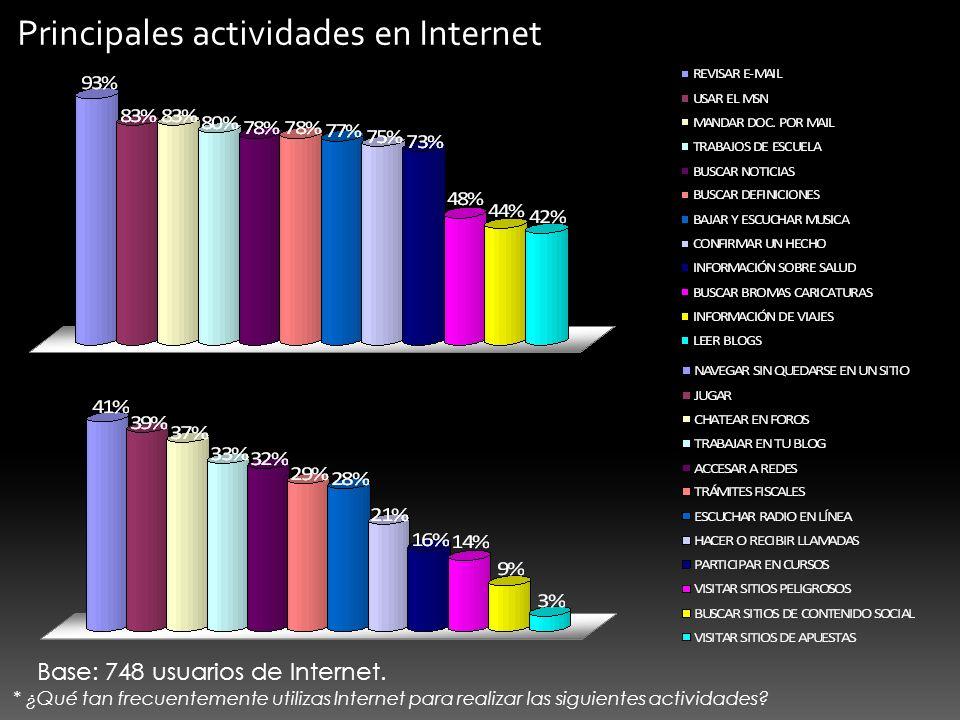 Base: 748 usuarios de Internet. * ¿Qué tan frecuentemente utilizas Internet para realizar las siguientes actividades? Principales actividades en Inter