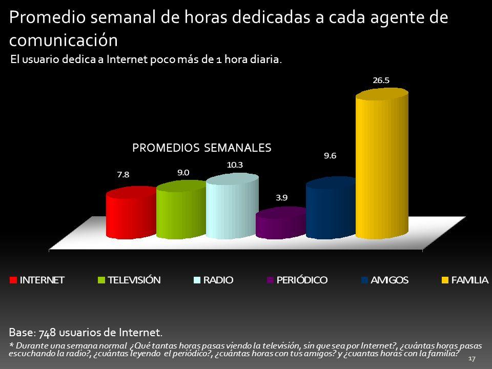 17 Base: 748 usuarios de Internet. PROMEDIOS SEMANALES * Durante una semana normal ¿Qué tantas horas pasas viendo la televisión, sin que sea por Inter