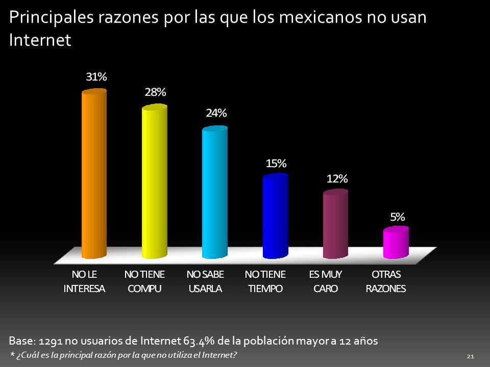 21 Base: 1291 no usuarios de Internet 63.4% de la población mayor a 12 años * ¿Cuál es la principal razón por la que no utiliza el Internet? Principal