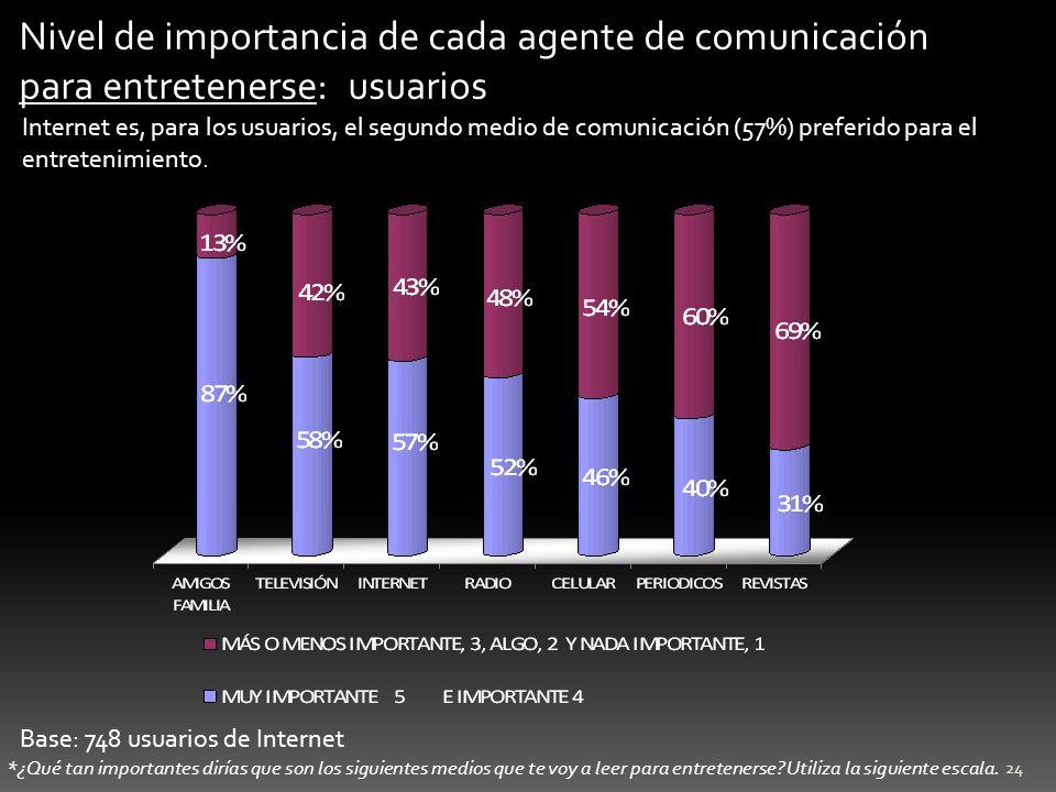 25 Base: 2,035 entrevistas Internet como herramienta política Una parte considerable de los mexicanos concibe a Internet como una efectiva herramienta de influencia política