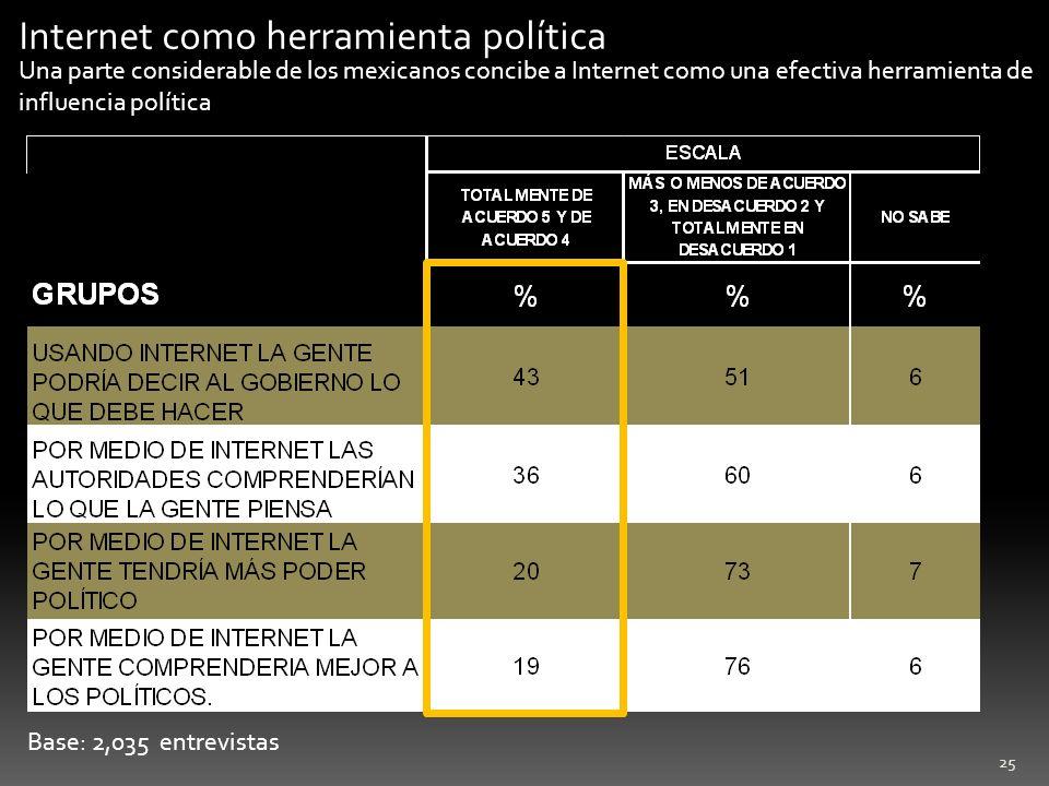 25 Base: 2,035 entrevistas Internet como herramienta política Una parte considerable de los mexicanos concibe a Internet como una efectiva herramienta