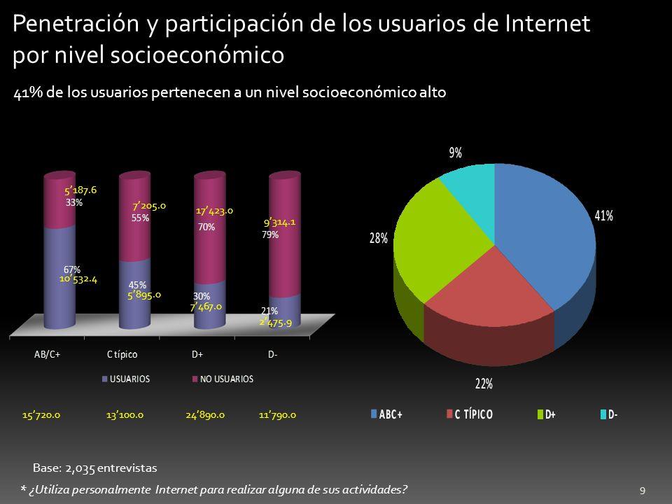 9 Base: 2,035 entrevistas Penetración y participación de los usuarios de Internet por nivel socioeconómico * ¿Utiliza personalmente Internet para real