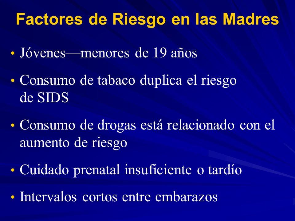 Factores de Riesgo en las Madres Jóvenesmenores de 19 años Consumo de tabaco duplica el riesgo de SIDS Consumo de drogas está relacionado con el aumen