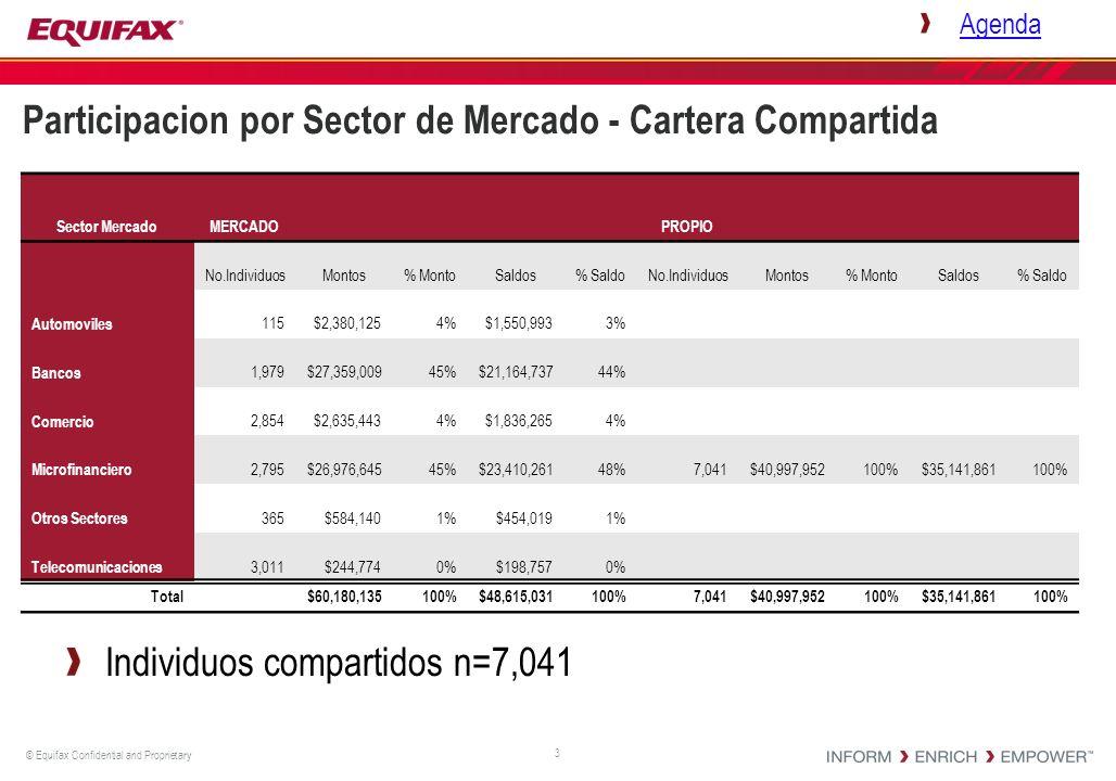 © Equifax Confidential and Proprietary Participacion por Sector de Mercado - Cartera Compartida 3 Agenda Individuos compartidos n=7,041 Sector Mercado