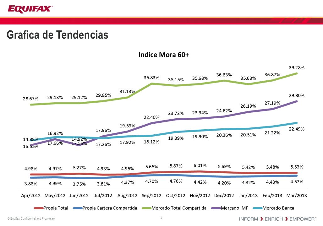 © Equifax Confidential and Proprietary Grafica de Tendencias 4