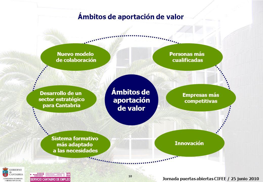 10 Jornada puertas abiertas CIFEE / 25 junio 2010 Nuevo modelo de colaboración Desarrollo de un sector estratégico para Cantabria Personas más cualifi