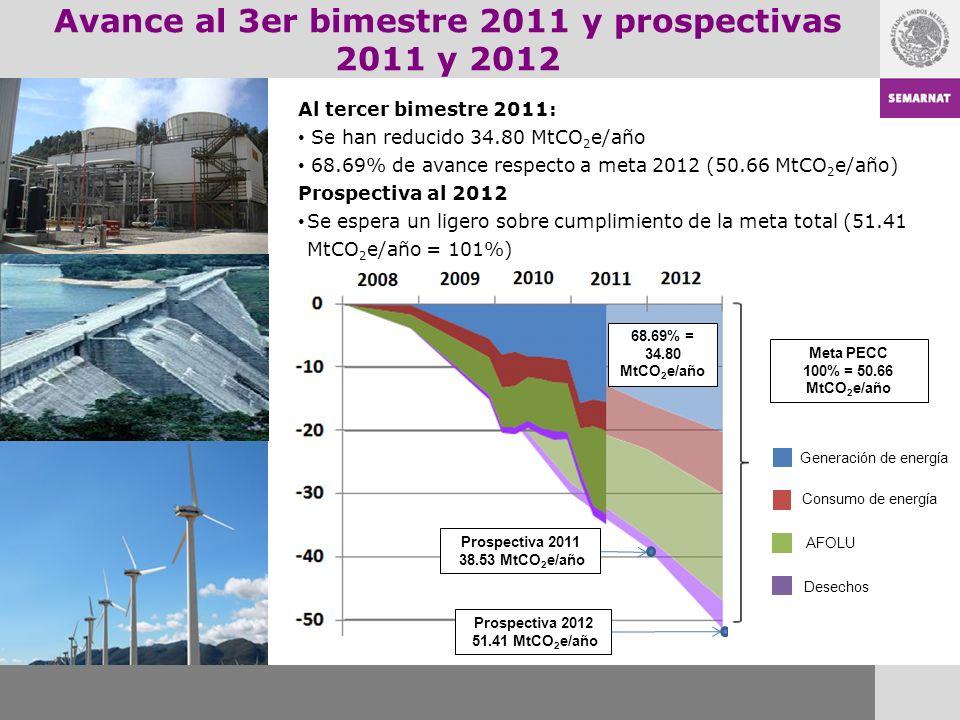 Prospectiva 2011 38.53 MtCO 2 e/año Prospectiva 2012 51.41 MtCO 2 e/año Meta PECC 100% = 50.66 MtCO 2 e/año Generación de energía Consumo de energía AFOLU Desechos Avance al 3er bimestre 2011 y prospectivas 2011 y 2012 68.69% = 34.80 MtCO 2 e/año Al tercer bimestre 2011: Se han reducido 34.80 MtCO 2 e/año 68.69% de avance respecto a meta 2012 (50.66 MtCO 2 e/año) Prospectiva al 2012 Se espera un ligero sobre cumplimiento de la meta total (51.41 MtCO 2 e/año = 101%)