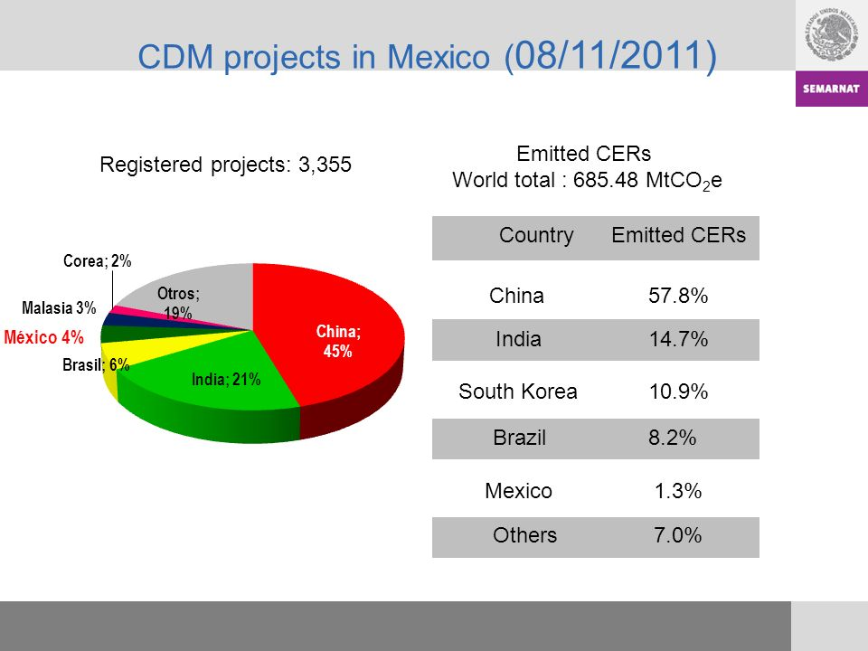 CDM Projects in Mexico * CERs: Certified Emissions Reduction ** Last updated on August 31 st, 2011 Mexico has 131 registered projects, mostly from waste management in swine farms (74).