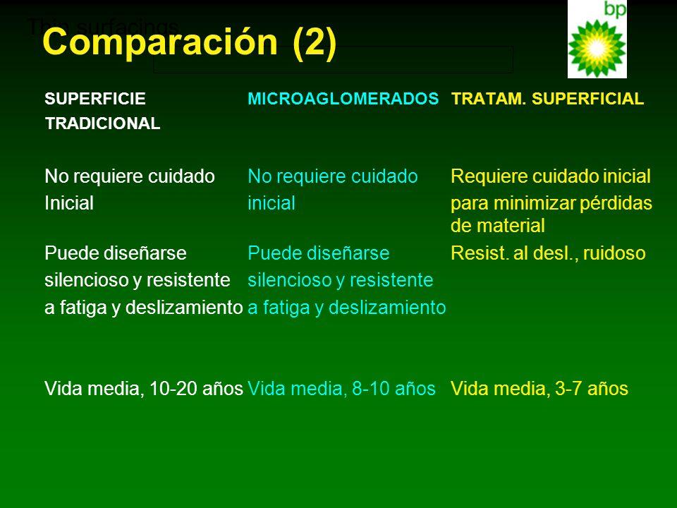 Thin surfacings SUPERFICIEMICROAGLOMERADOSTRATAM. SUPERFICIAL TRADICIONAL No requiere cuidadoNo requiere cuidadoRequiere cuidado inicial Inicial inici
