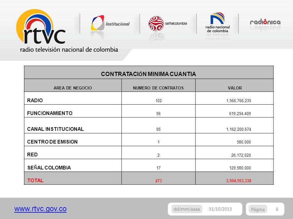 www.rtvc.gov.co 6 31/10/2013 CONTRATACI Ó N MINIMA CUANTIA AREA DE NEGOCIONUMERO DE CONTRATOS VALOR RADIO 102 1,566,766,235 FUNCIONAMIENTO 56 619,254,