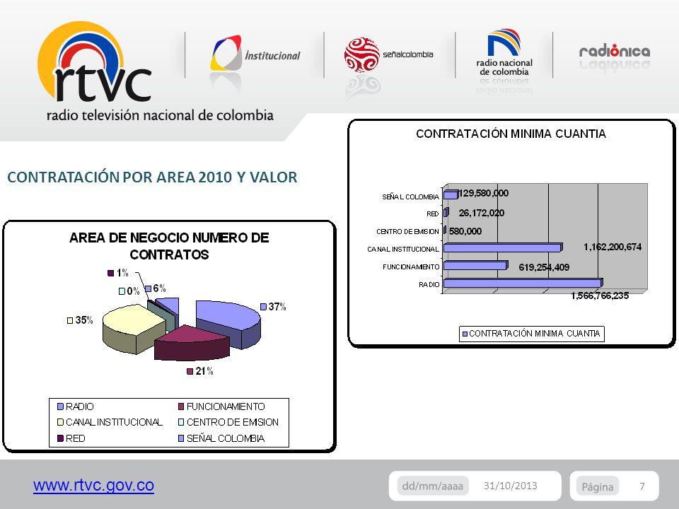 www.rtvc.gov.co 7 31/10/2013 CONTRATACIÓN POR AREA 2010 Y VALOR