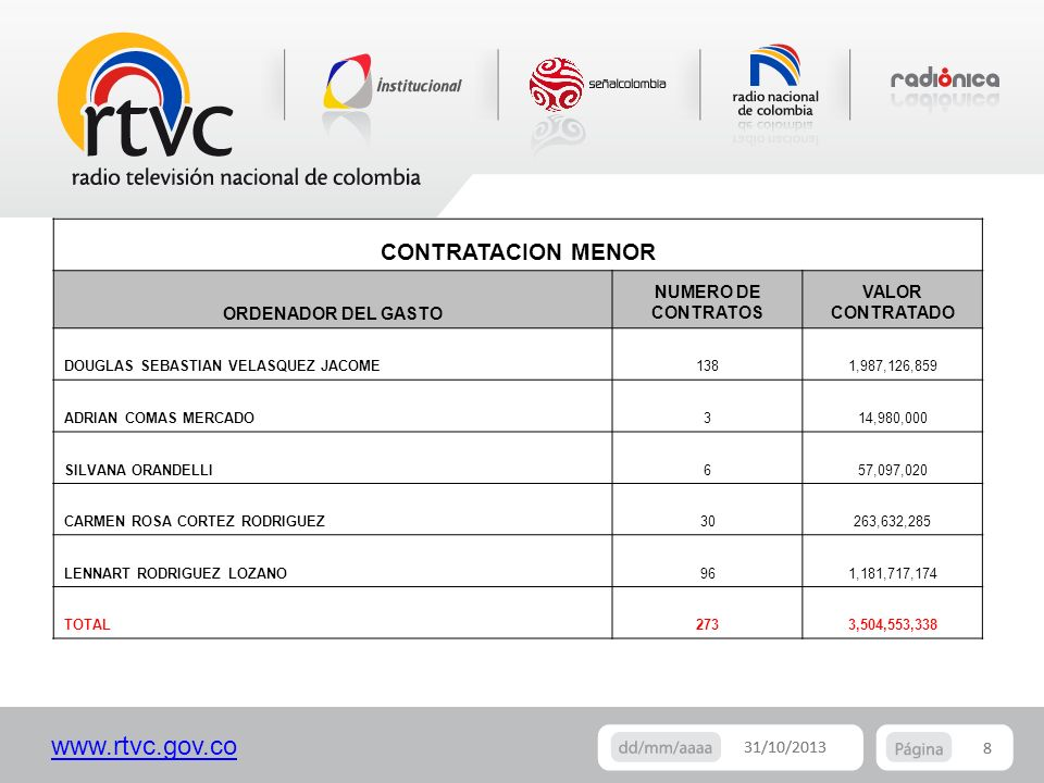 www.rtvc.gov.co 8 31/10/2013 8 CONTRATACION MENOR ORDENADOR DEL GASTO NUMERO DE CONTRATOS VALOR CONTRATADO DOUGLAS SEBASTIAN VELASQUEZ JACOME1381,987,