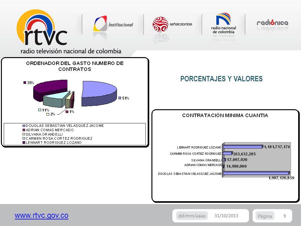 www.rtvc.gov.co 9 31/10/2013 9 PORCENTAJES Y VALORES
