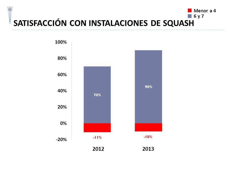 SATISFACCIÓN CON INSTALACIONES DE SQUASH Menor a 4 6 y 7 20122013