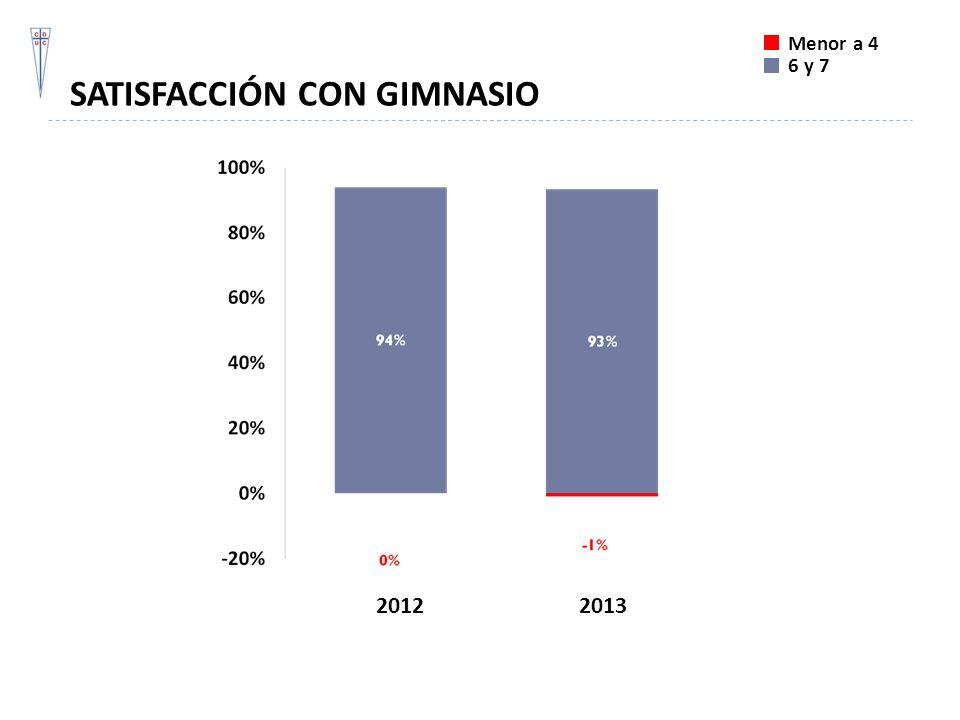 SATISFACCIÓN CON GIMNASIO Menor a 4 6 y 7 20122013