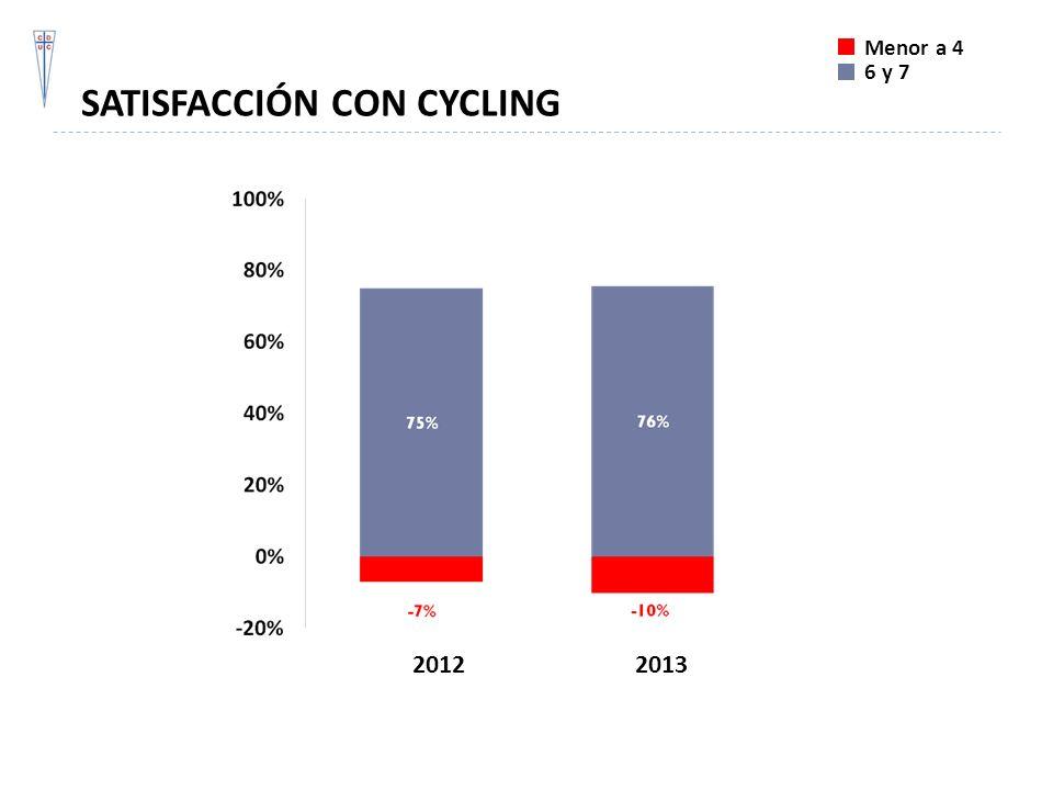 SATISFACCIÓN CON CYCLING Menor a 4 6 y 7 20122013