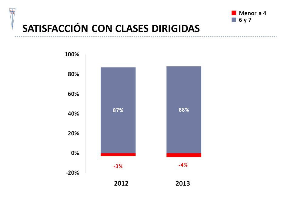 SATISFACCIÓN CON CLASES DIRIGIDAS Menor a 4 6 y 7 20122013