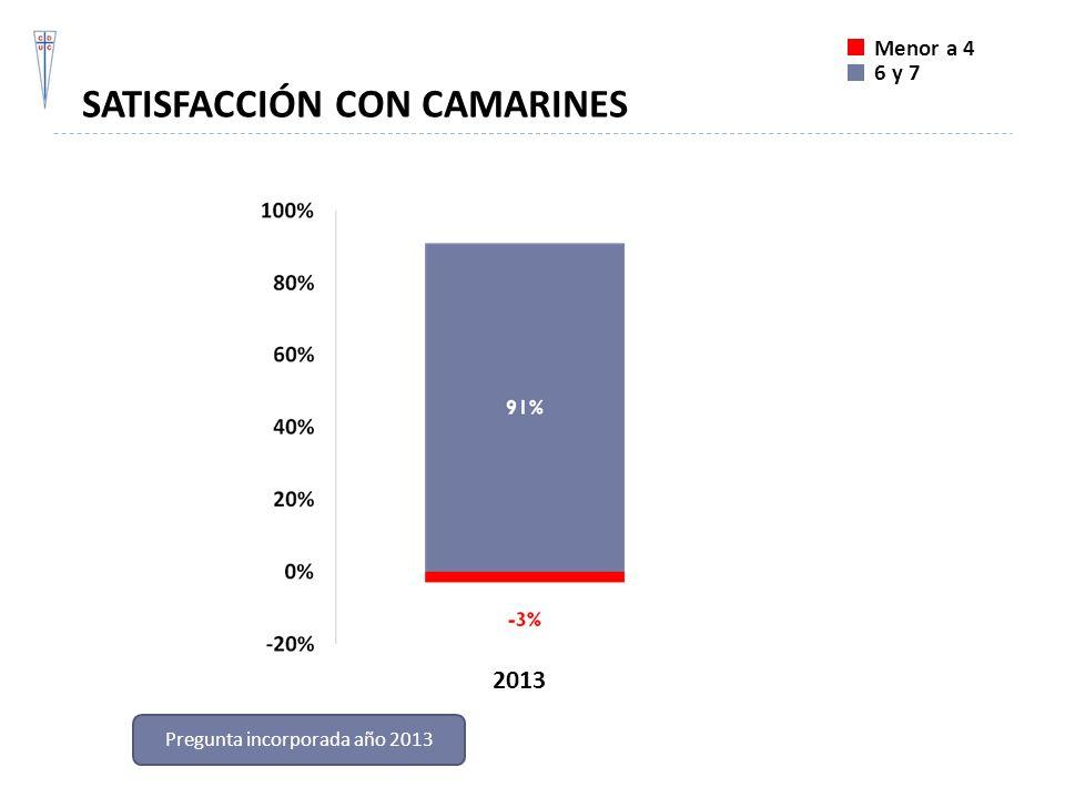 SATISFACCIÓN CON CAMARINES Menor a 4 6 y 7 2013 Pregunta incorporada año 2013