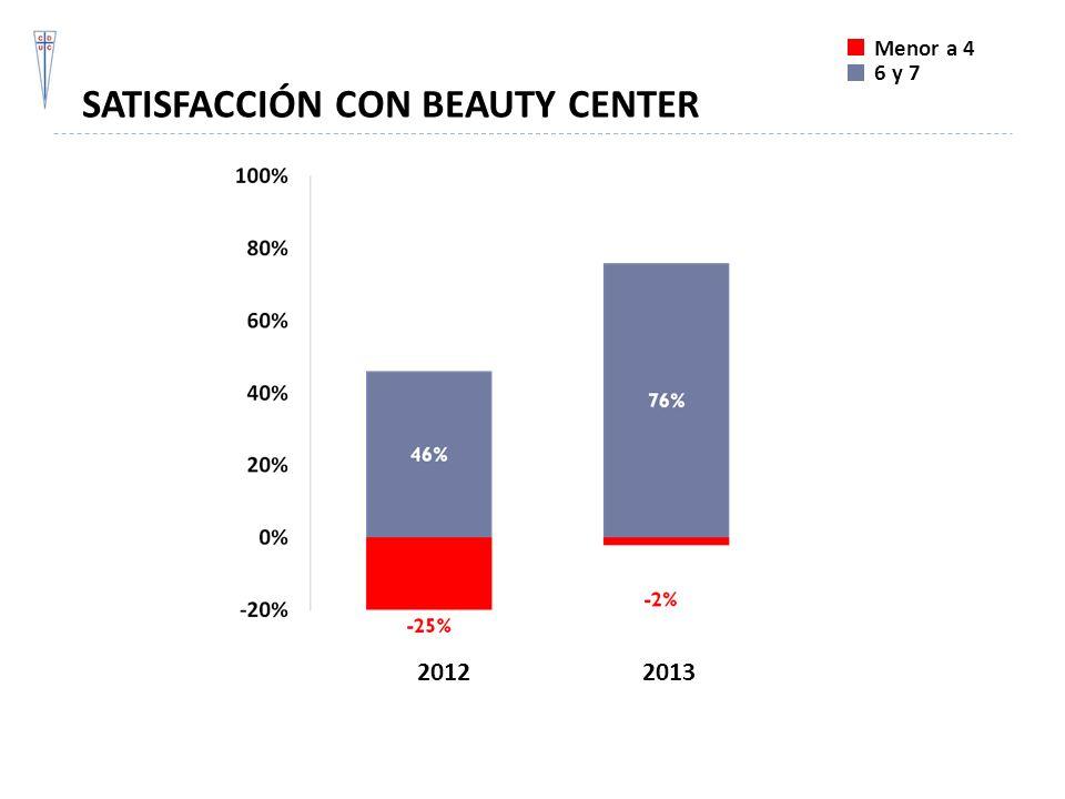 SATISFACCIÓN CON BEAUTY CENTER Menor a 4 6 y 7 20122013