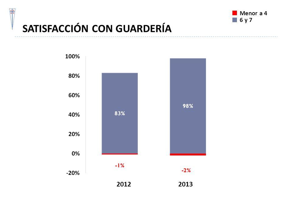 SATISFACCIÓN CON GUARDERÍA Menor a 4 6 y 7 20122013