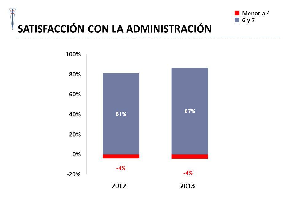 SATISFACCIÓN CON LA ADMINISTRACIÓN Menor a 4 6 y 7 20122013
