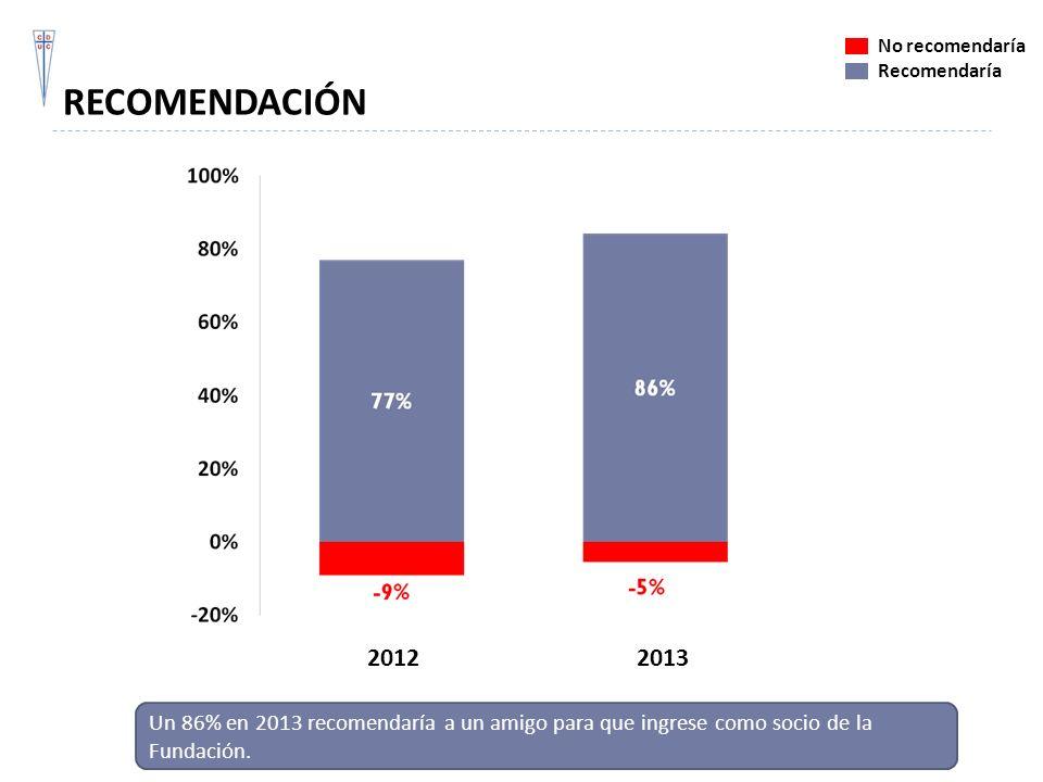 RECOMENDACIÓN Un 86% en 2013 recomendaría a un amigo para que ingrese como socio de la Fundación. No recomendaría Recomendaría 20122013