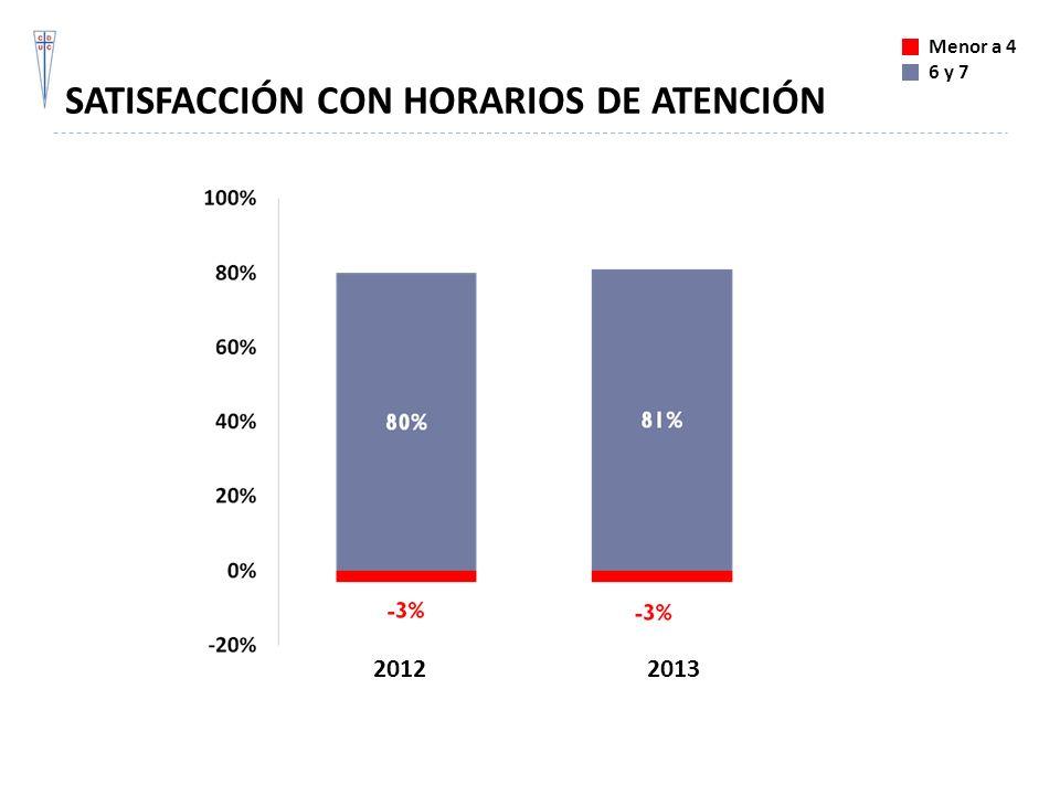 SATISFACCIÓN CON HORARIOS DE ATENCIÓN Menor a 4 6 y 7 20122013