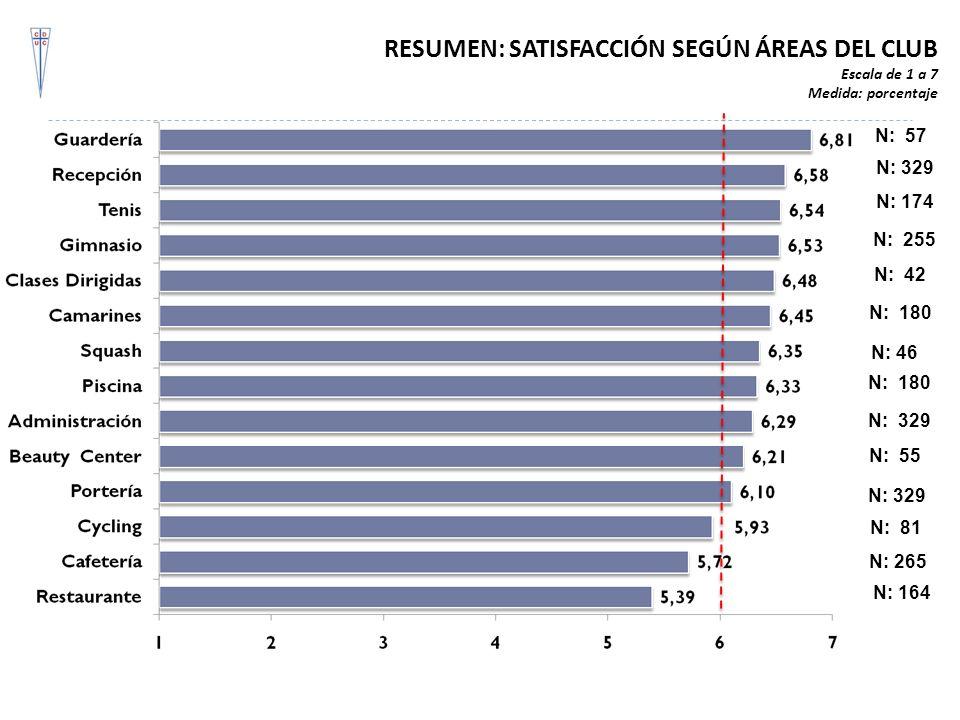 RESUMEN: SATISFACCIÓN SEGÚN ÁREAS DEL CLUB Escala de 1 a 7 Medida: porcentaje N: 57 N: 329 N: 174 N: 255 N: 42 N: 55 N: 329 N: 180 N: 81 N: 46 N: 164
