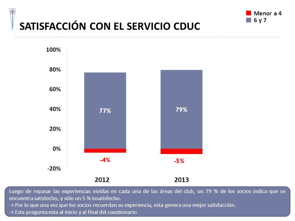 SATISFACCIÓN CON EL SERVICIO CDUC Luego de repasar las experiencias vividas en cada una de las áreas del club, un 79 % de los socios indica que se enc